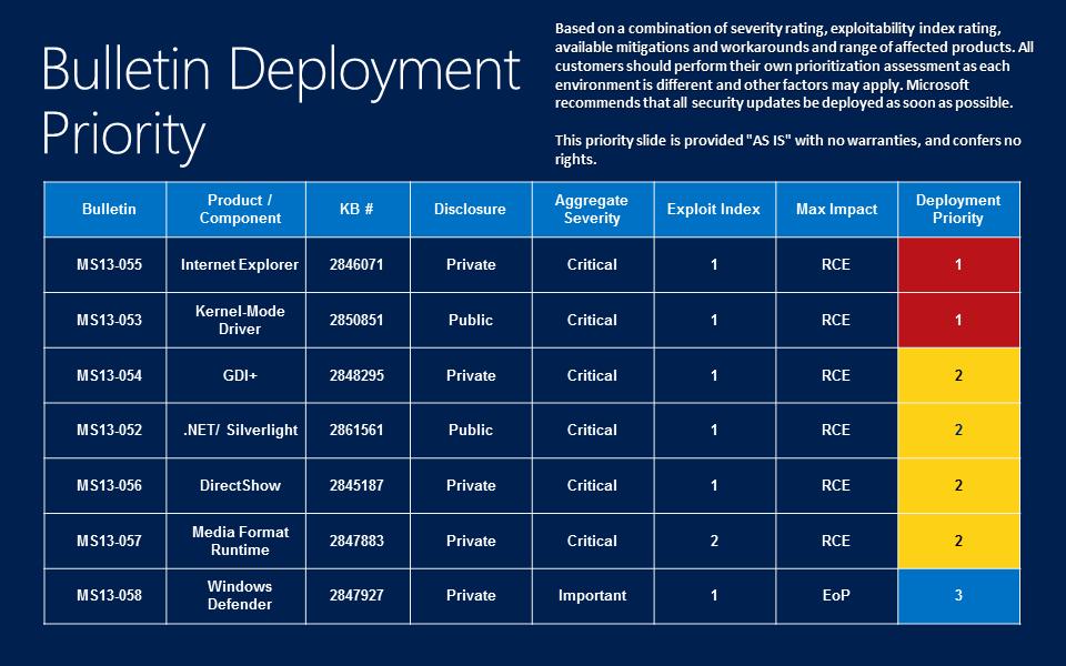 Biuletyny zabezpieczeń Microsoftu - lipiec 2013
