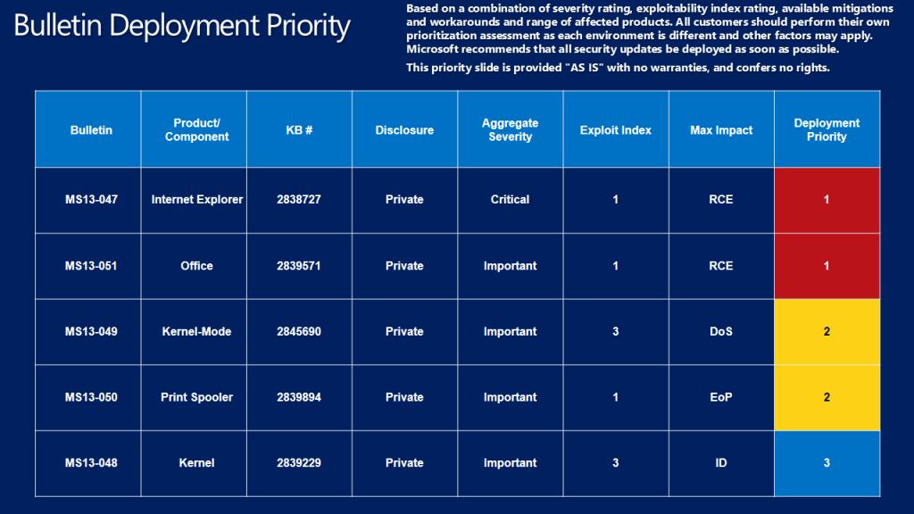 Biuletyny zabezpieczeń Microsoftu - czerwiec 2013