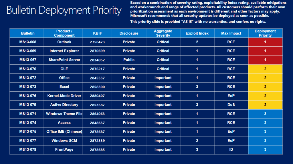 Biuletyny zabezpieczeń Microsoftu - wrzesień 2013