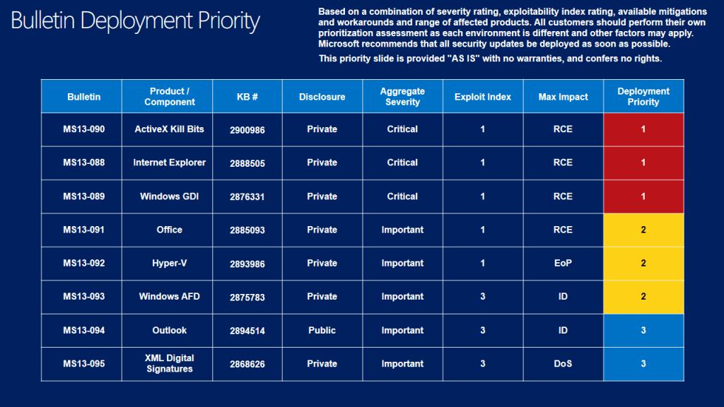 Biuletyny zabezpieczeń Microsoftu - listopad 2013