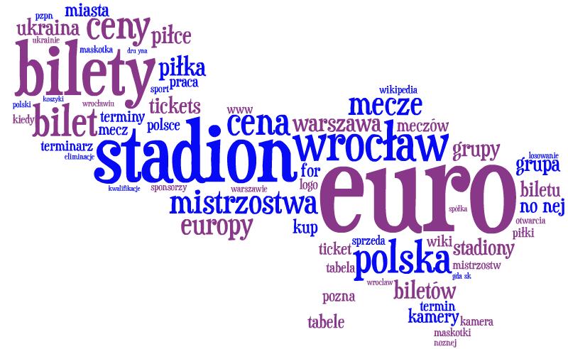Chmura najpopularniejszych fraz kluczowych