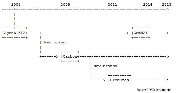 Drzewo genealogiczne projektu Cobra