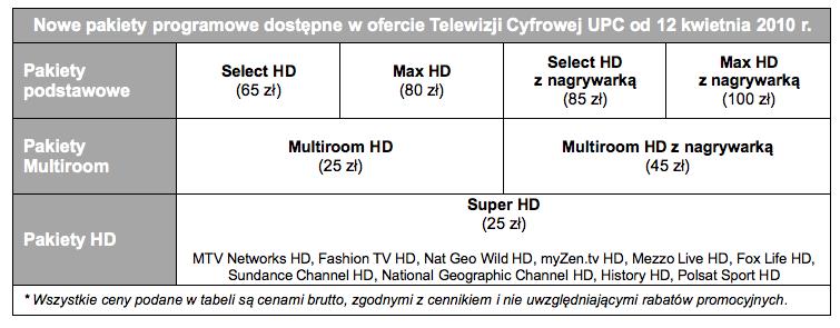 Pakiety programowe w cyfrowej tv UPC