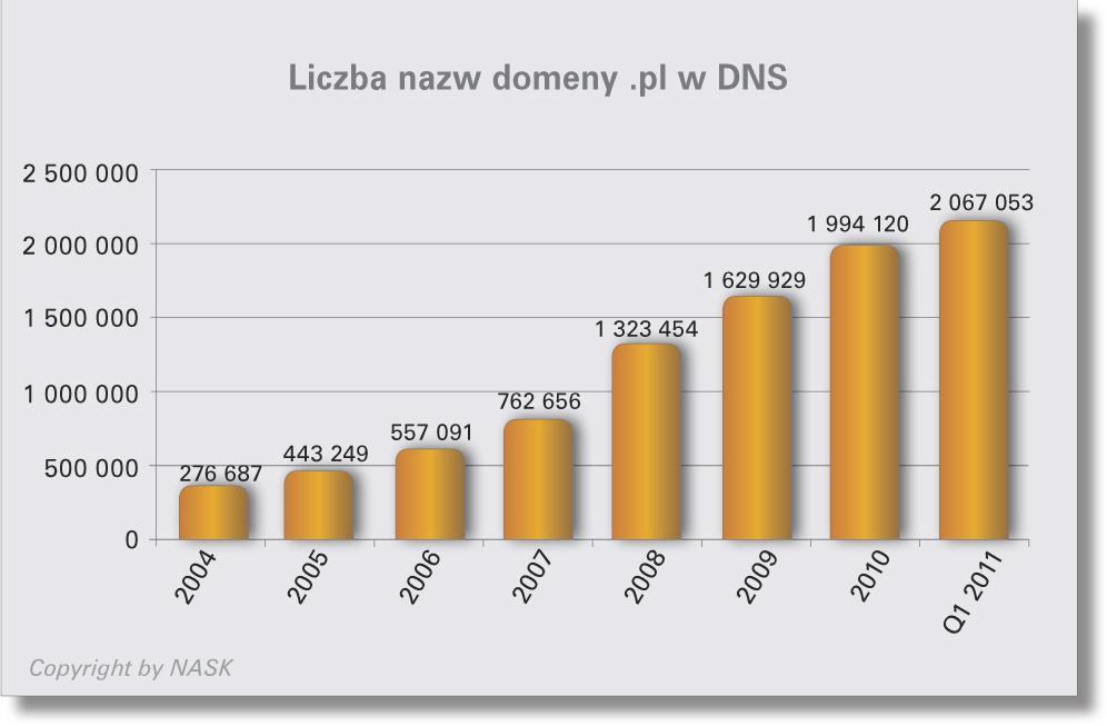 Liczba nazw domeny .pl w DNS