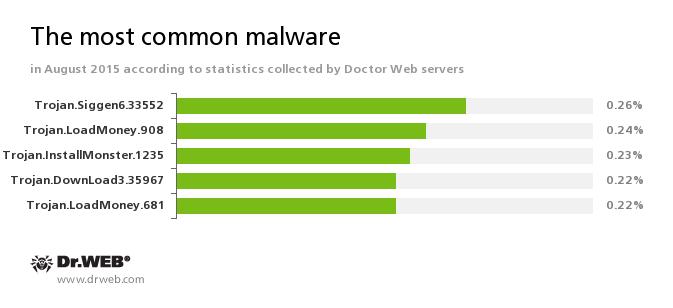 Przegląd aktywności wirusów według Doctor Web - 3