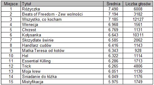 15 najlepiej ocenionych filmów polskich