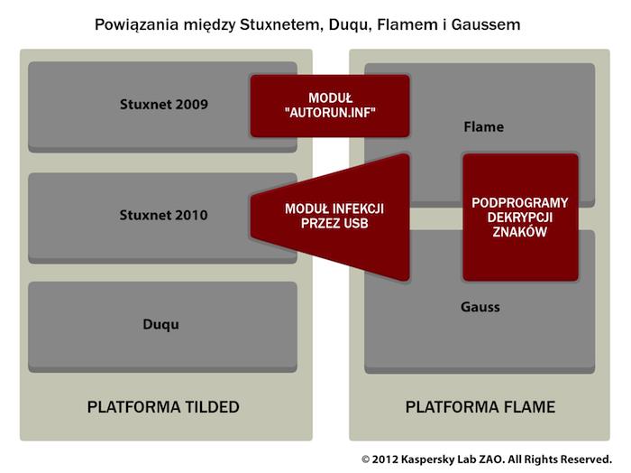 Powiązania między Stuxnetem, Duqy, Flamem i Gaussem