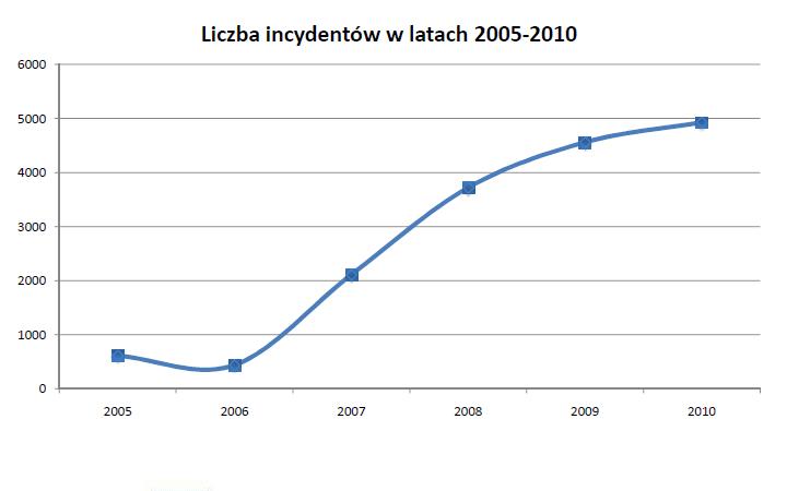 Liczba incydentów w latach 2005-2010