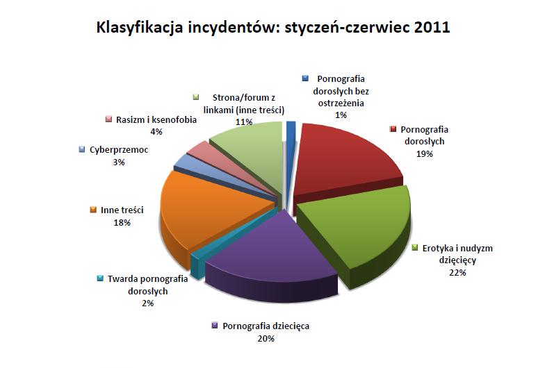 Klasyfikacja incydentów: styczeń-czerwiec 2011