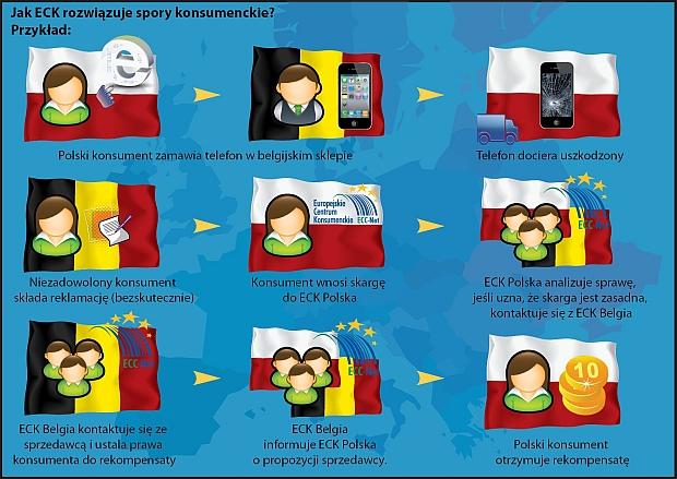 Jak Sieć Europejskich Centrów Konsumenckich pomaga konsumentom?