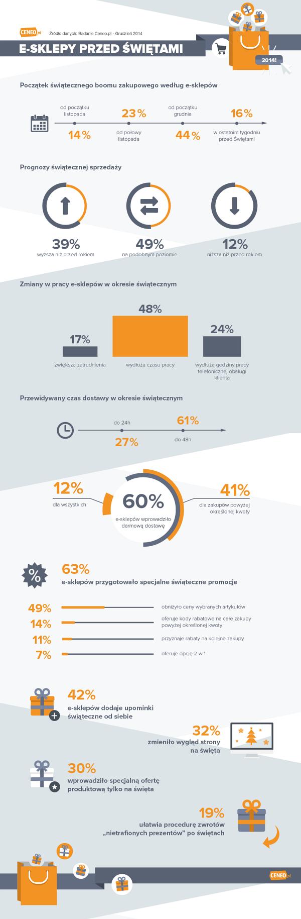Gorączka świątecznych zakupów z perspektywy e-sklepów - infografika