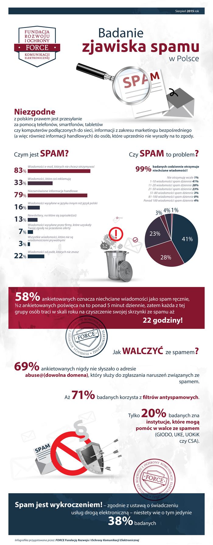Badanie zjawiska spamu - infografika
