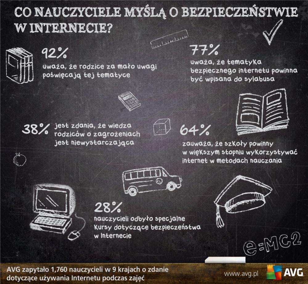 Co nauczyciele myślą o bezpieczeństwie w internecie? - infografika