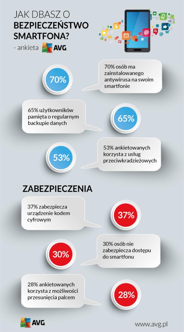 Jak dbasz o bezpieczeństwo smartfona? - ankieta AVG