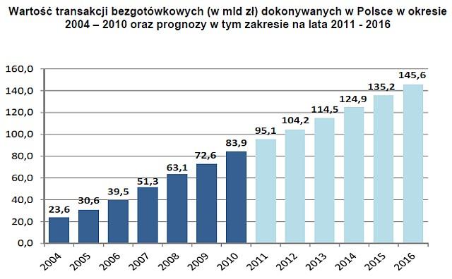 Wartość transakcji bezgotówkowych dokonywanych w Polsce