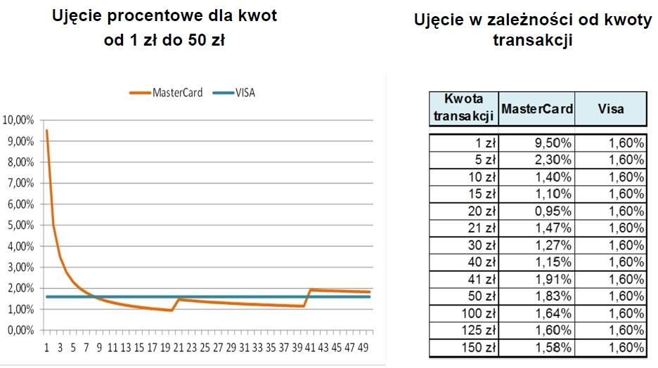 Opłaty interchange dla kart debetowych Visa i MasterCard w Polsce