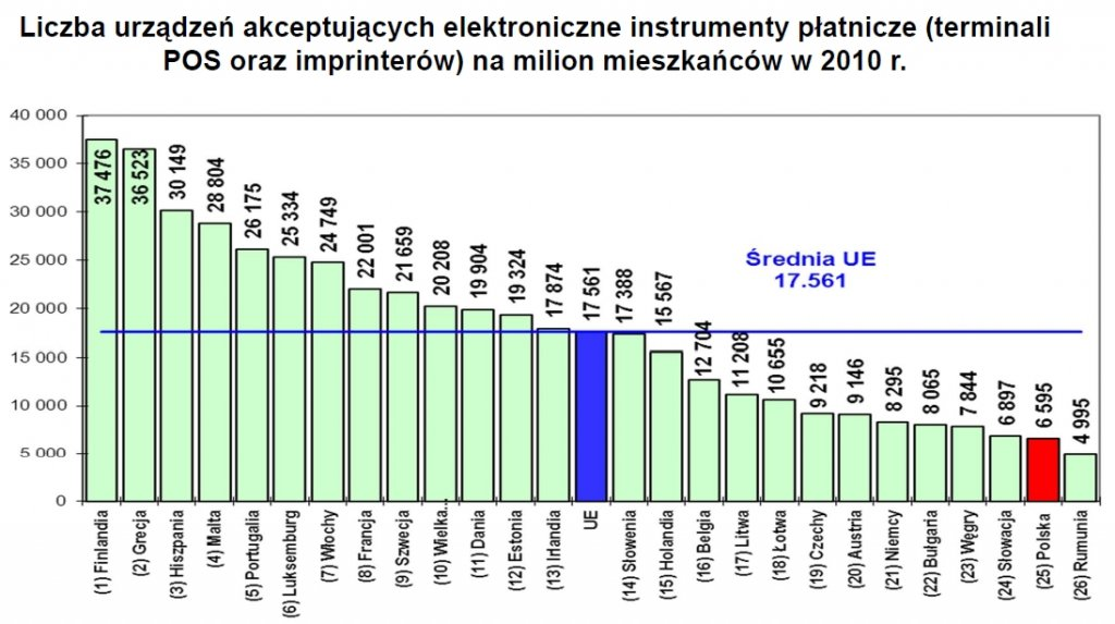 Liczba urządzeń akceptujących karty płatnicze na milion mieszkańców w 2010 r.