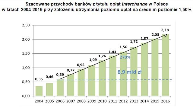 Szacowane przychodny banków z tytułu opłat interchange w Polsce