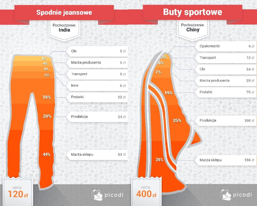 Ile NAPRAWDĘ kosztuje wyprodukowanie butów i ile zarabiają