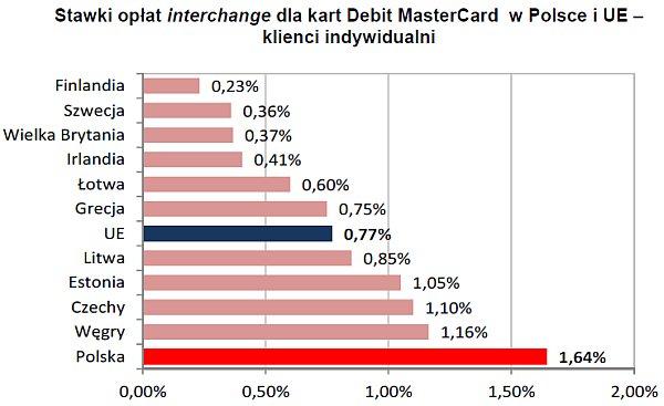 Stawki opłat interchange dla kart Debit MasterCard w Polsce i UE