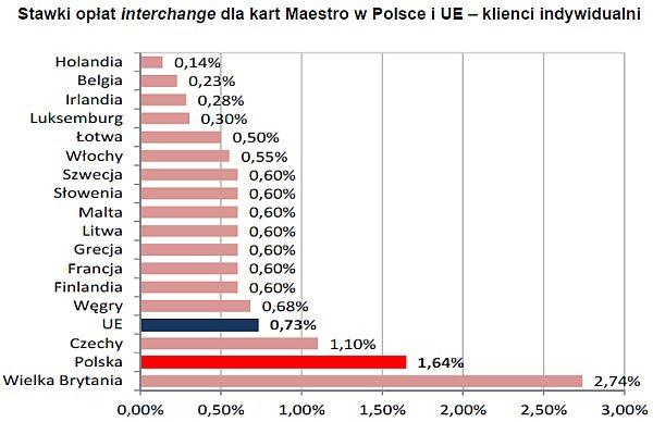 Stawki opłat interchange dla kart Maestro w Polsce i UE