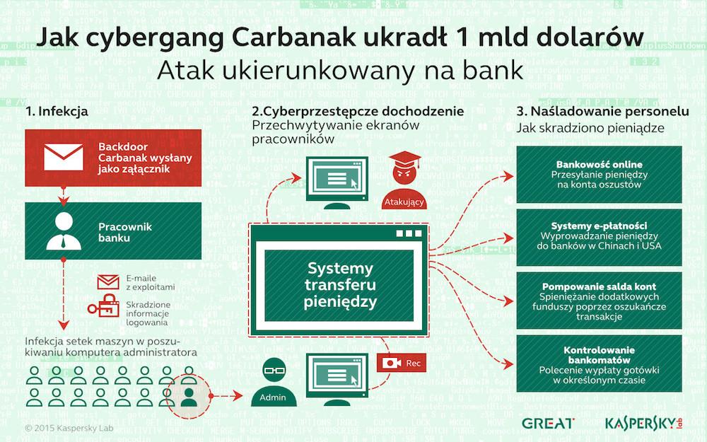 Schemat działania kampanii Carbanak