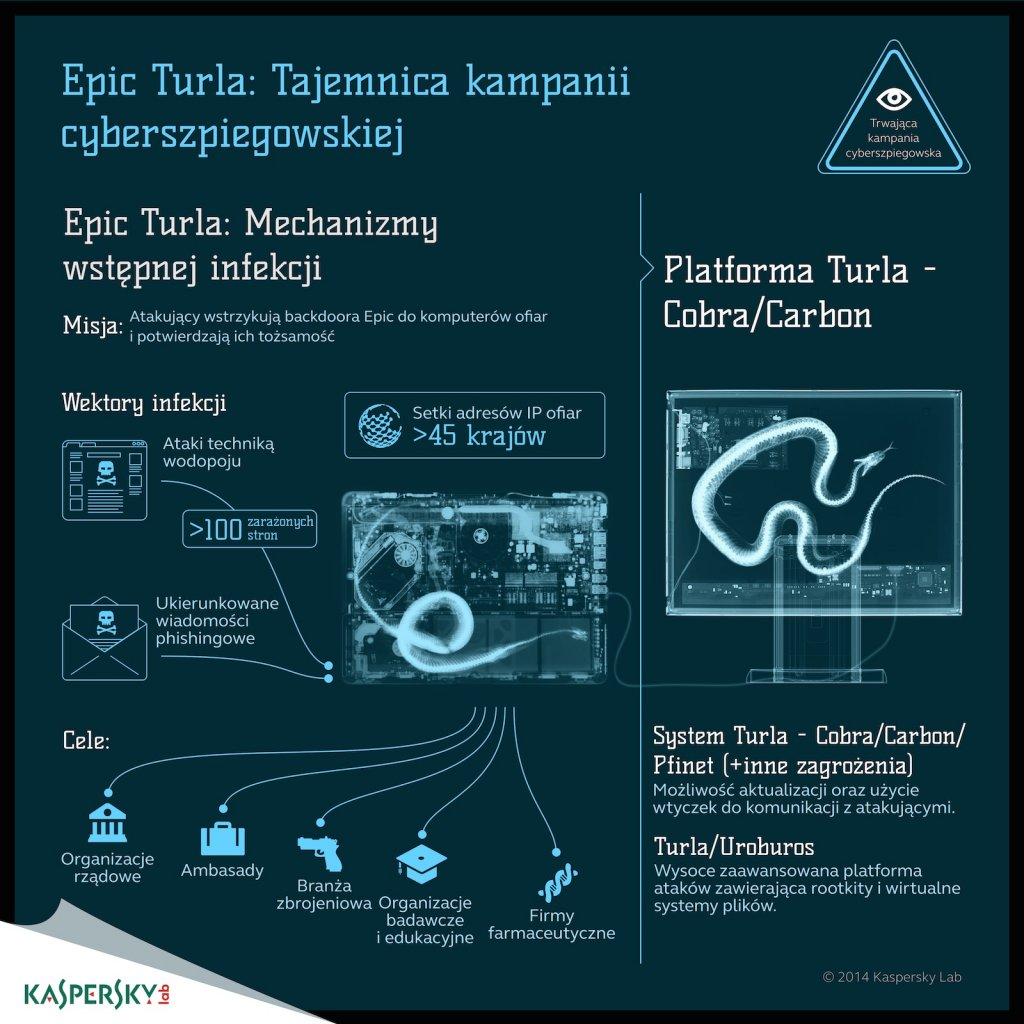 Epic Turla: Tajemnica kampanii cyberszpiegowskiej