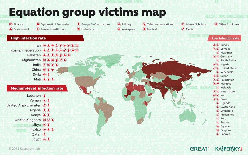 Mapa celów grupy Equation