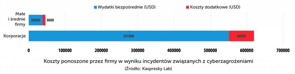 Koszty cyberzagrożeń