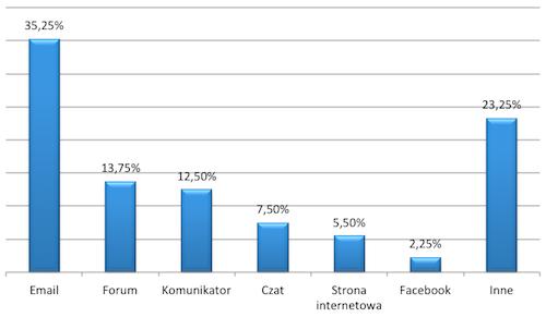 Formy komunikacji, które najczęściej stanowią początek prześladowania (źródło: WHOA)