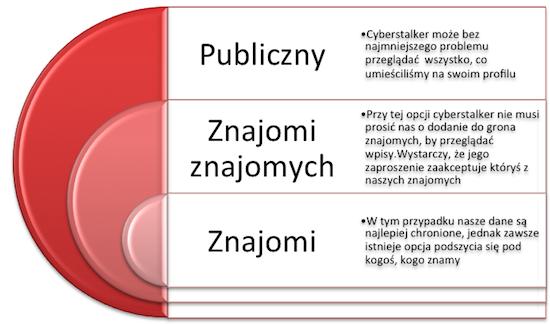 Schemat pozyskiwania informacji przez cyberstalkera w zależności od ustawień facebookowego profilu pokrzywdzonego