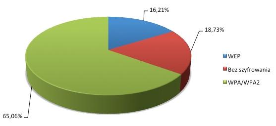 Mechanizmy szyfrowania wykorzystywane we wrocławskich sieciach Wi-Fi