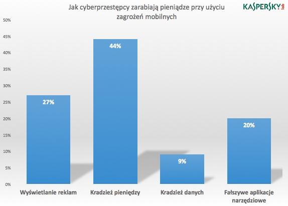 Jak cyberprzestępcy zarabiają pieniądze przy użyciu zagrożeń mobilnych
