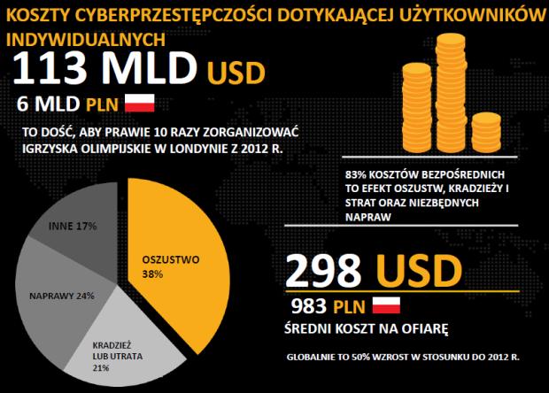 Koszty cyberprzestępczości dotykającej użytkowników indywidualnych