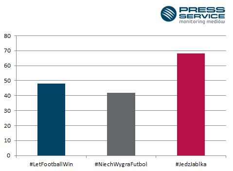 Liczba publikacji w mediach tradycyjnych dotyczących akcji #LetFootballWin