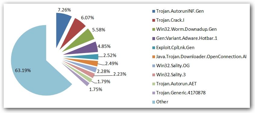 Złośliwe oprogramowanie: styczeń - marzec 2011