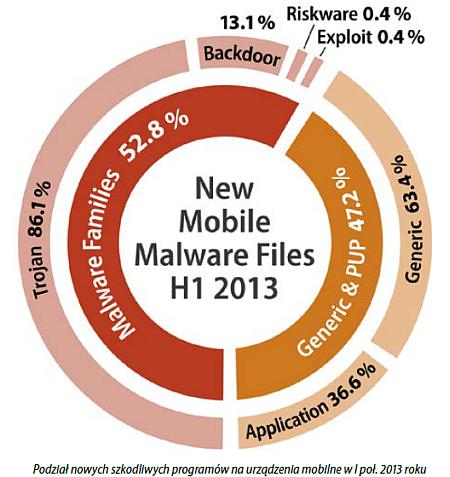 Podział nowych szkodliwych programów na urządzenia mobilne w I poł. 2013 roku