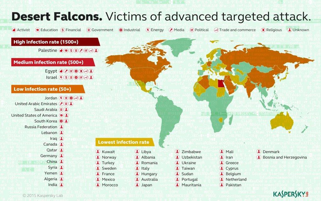 Ofiary ataków grupy Desert Falcons