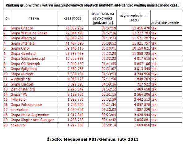 Megapanel luty 2011 ranking witryn wg czasu