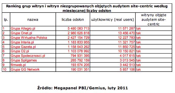 Megapanel luty 2011 ranking witryn wg odsłon