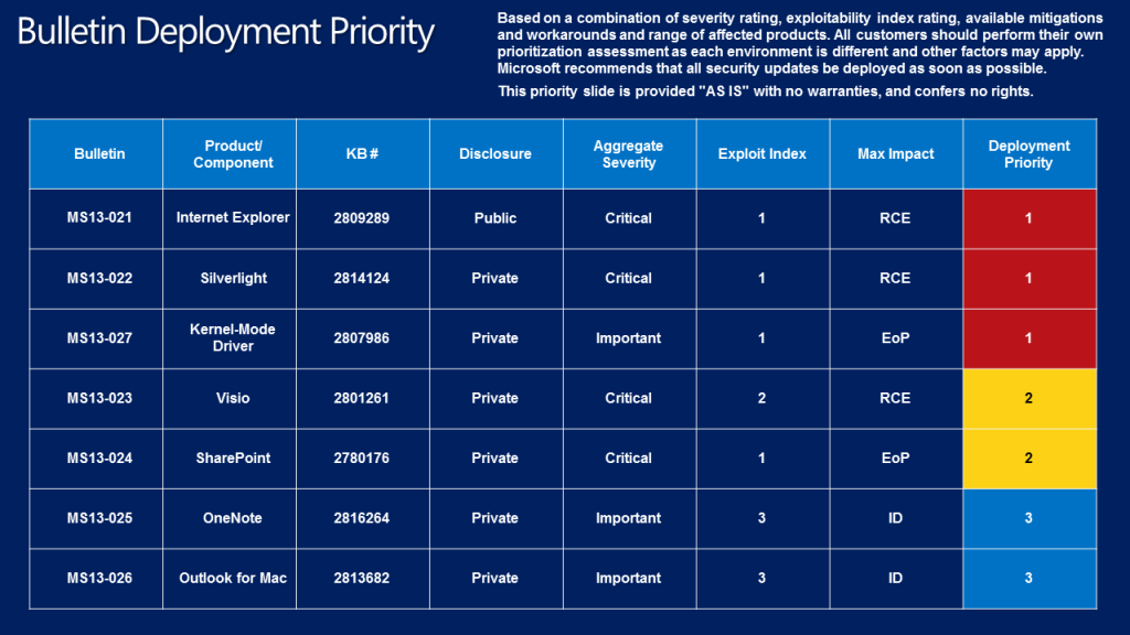 Marcowe biuletyny bezpieczeństwa Microsoftu