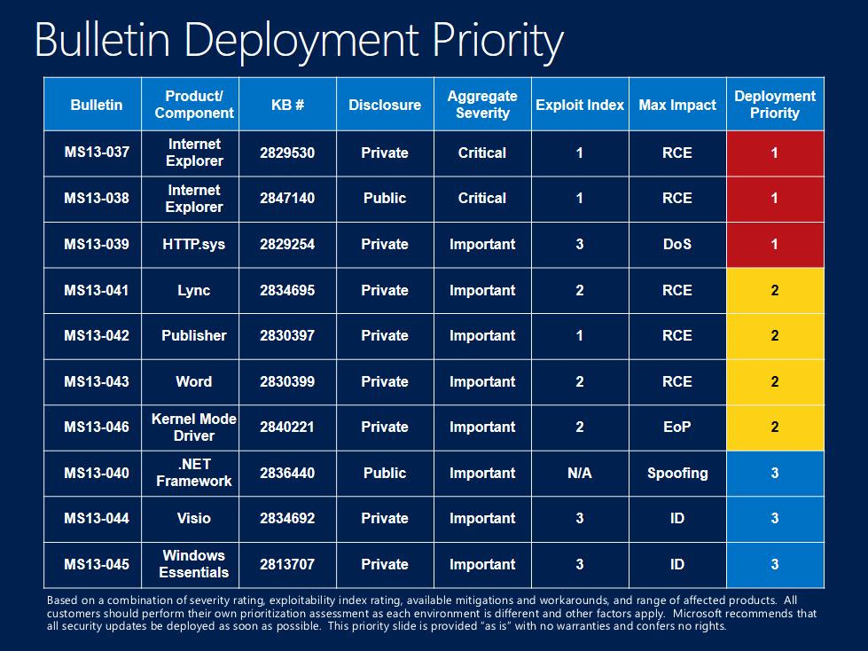 Majowe biuletyny bezpieczeństwa Microsoftu