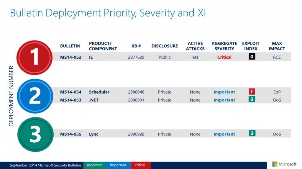 Biuletyny zabezpieczeń Microsoftu - wrzesień 2014