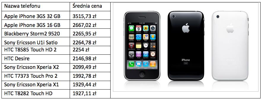 Najdroższe telefony z GPS