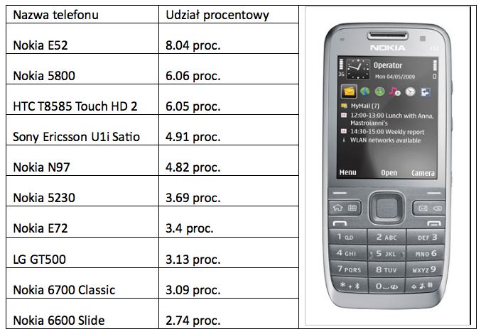Najpopularniejsze telefony z GPS