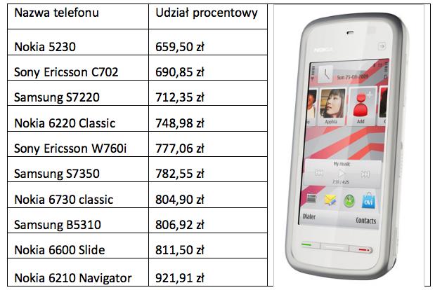 Najtańsze telefony z GPS