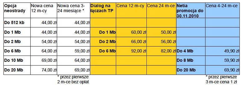 Promocyjne ceny dostepu do internetu w TP, Dialogu,Netii na dzień 01.10.2010