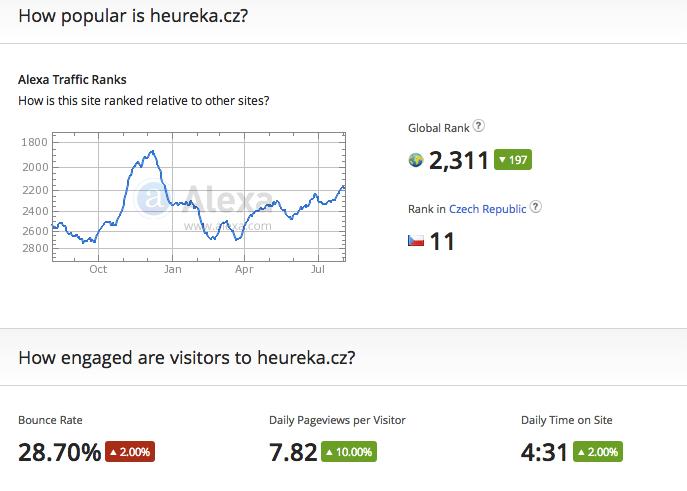 How popular is heureka.cz?