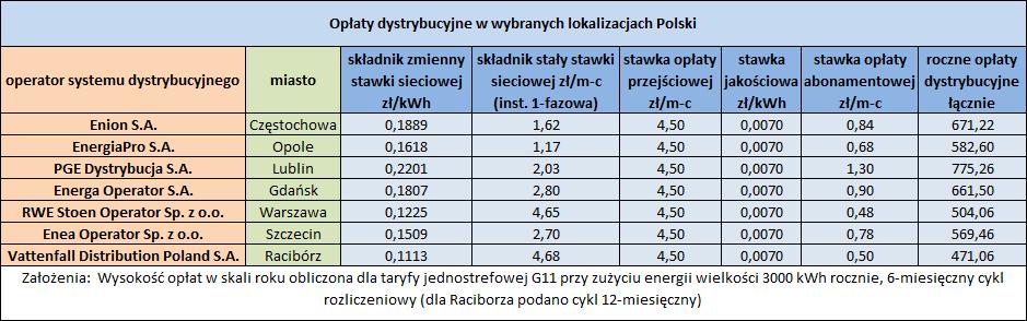 Opłaty dystrybucyjne w wybranych lokalizacjach Polski