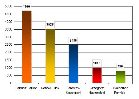 Liczba przekazów medialnych, w których wystąpili liderzy partii politycznych w październiku 2011 r.